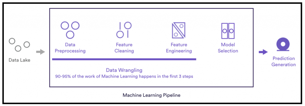 Automating Data Wrangling - The Next Machine Learning Frontier