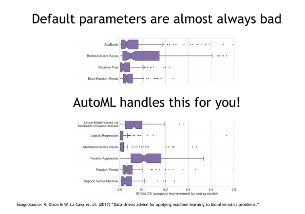 Automated Machine Learning
