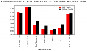 machine learning fairness