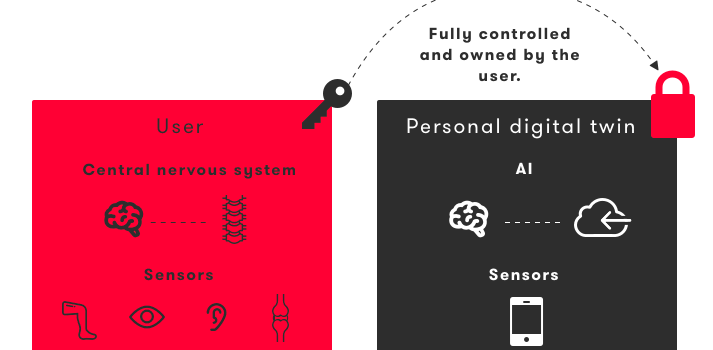 Trust, Control, and Personalization Through Human-Centric AI