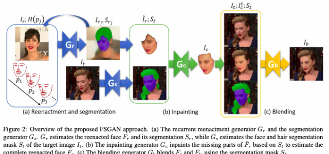 FSGAN: Subject Agnostic Face Swapping and Reenactment