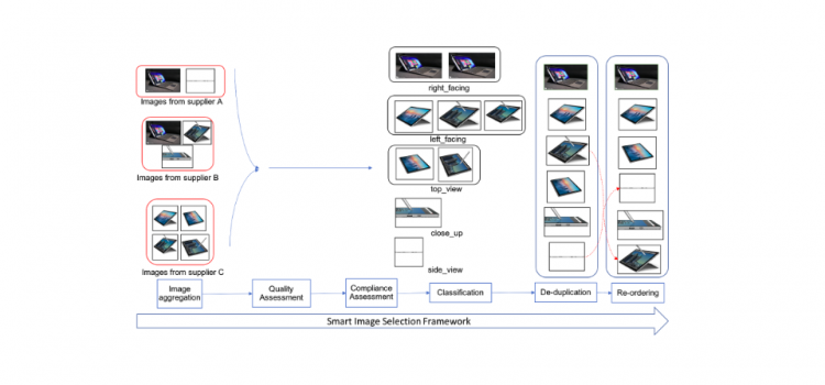 Smart Image Analysis for Omnichannel Retail Applications