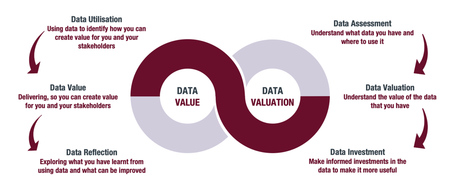 Data valuation