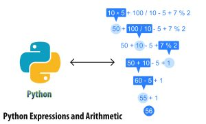 Arithmetic Expression Using Python