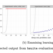 What You Need to Know about DeepMind's BSuite