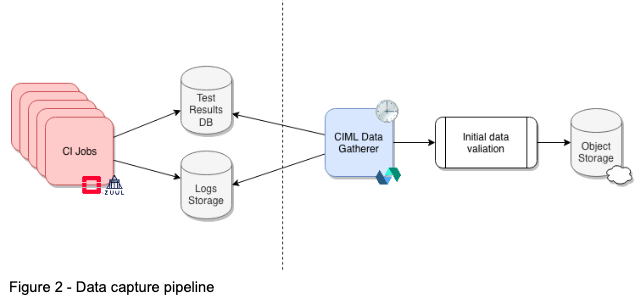 machine learning for continuous integration