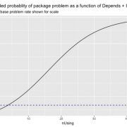 Quantifying R Package Dependency Risk