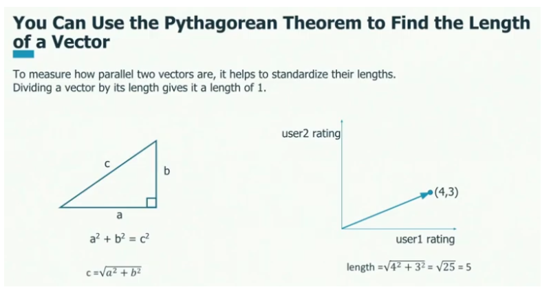 Visualizing Vectors: Basics Every Data Scientist Should Know