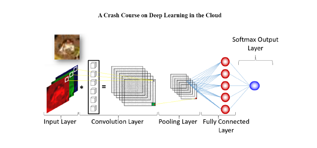A Crash Course on Deep Learning in the Cloud