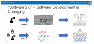 Software 2.0 and Snorkel: Beyond Hand-Labeled Data
