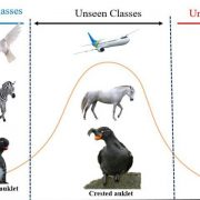 Creativity Inspired Zero-Shot Learning: Classifying Unseen Classes