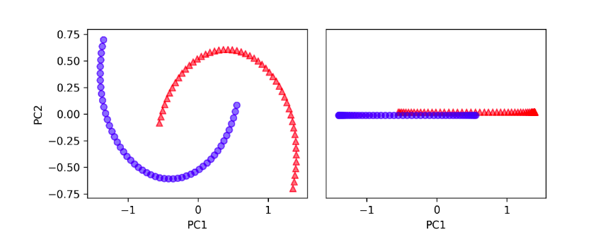 Principal Component Analysis in Python