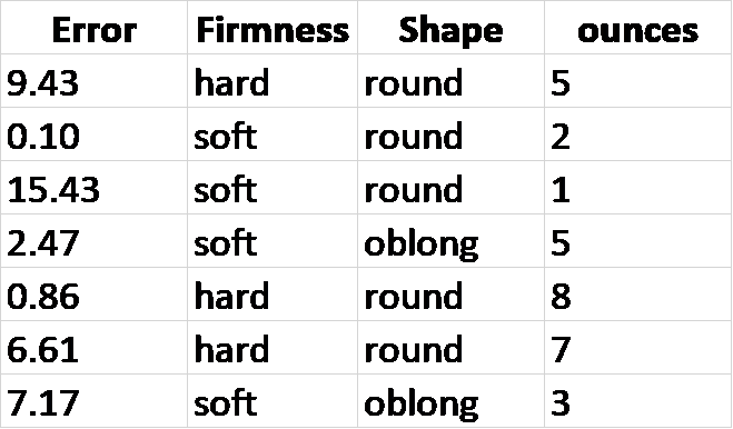 XGBoost machine learning