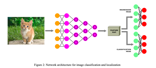 CNN architecture in image processing