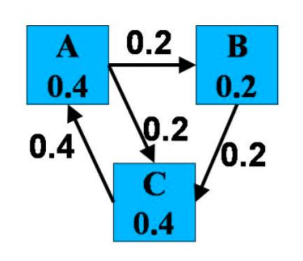 Math and AI