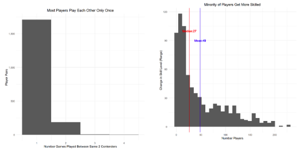 From Idea to Insight: Using Bayesian Hierarchical Models to Predict Game Outcomes Part 1