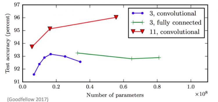 Intermediate Topics in Neural Networks