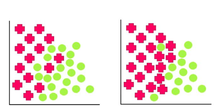 Understanding Dataset Shift