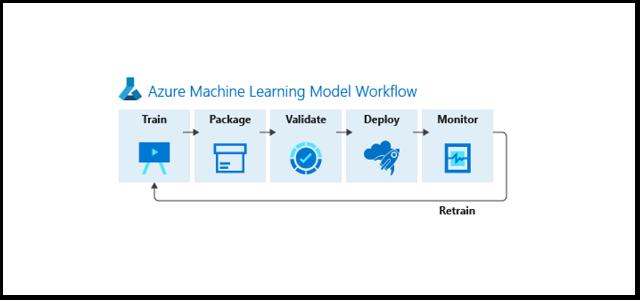 Training and Operationalizing Interpretable Machine Learning Models