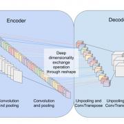 Inversion of 2D Remote Sensing Data to 3D Volumetric Models Using Deep Dimensionality Exchange