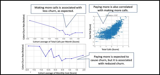 Unit Cost Metrics for Customer Churn