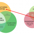 Data Science in Manufacturing: An Overview
