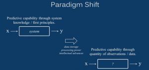 ML vs. System Modeling