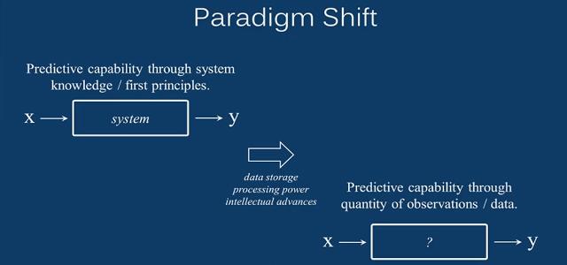 Predictive Analytics in Business | ML vs. System Modeling