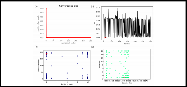 Coronavirus Data Science Research Papers to Read Right Now