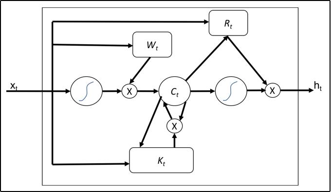 Recurrent Neural Networks cloud