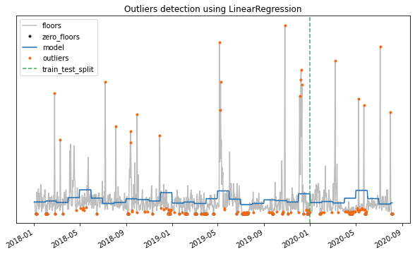 outliers in data science