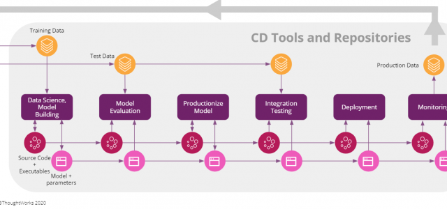 Continuous Delivery for Machine Learning