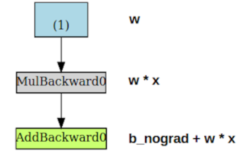 Automatic Differentiation in PyTorch