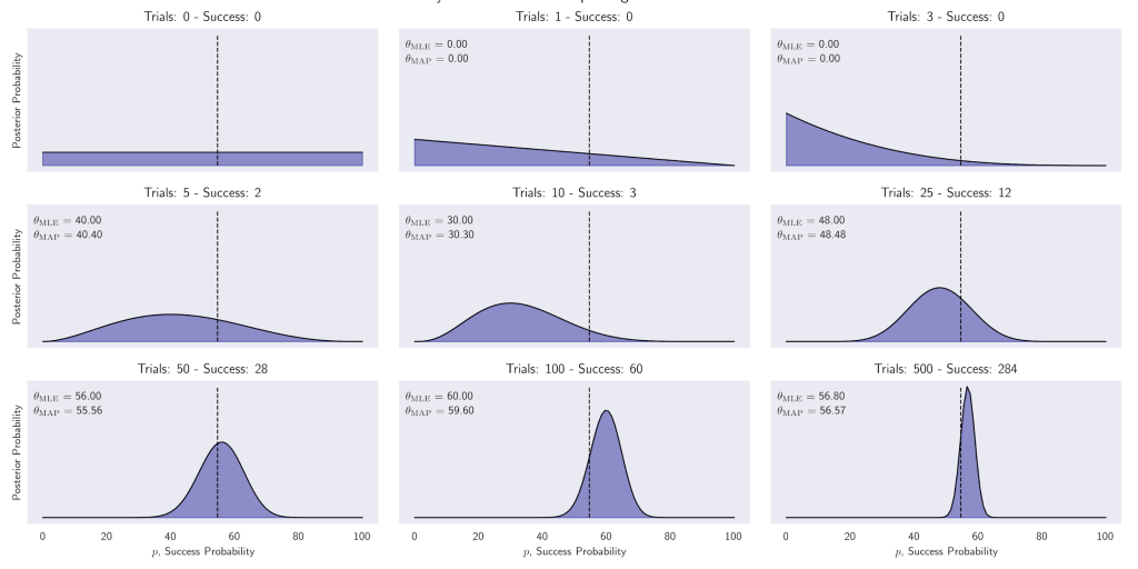 How Bayesian Machine Learning