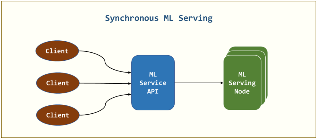 Asynchronous Architectures