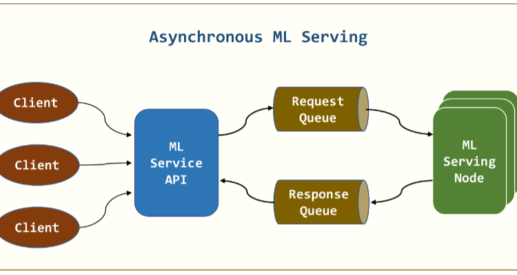 Optimizing ML Serving with Asynchronous Architectures