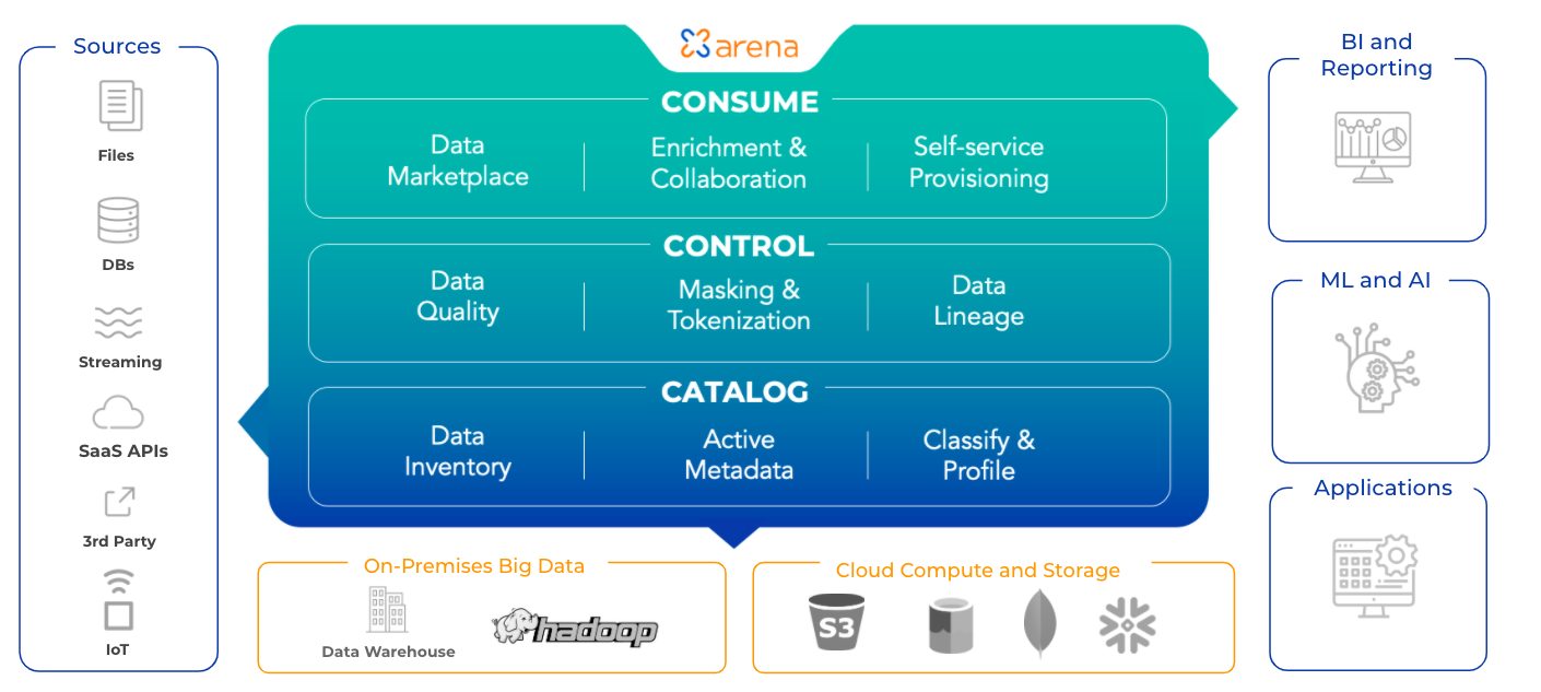 What is DataOps