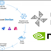 ML Inference on Edge devices with ONNX Runtime using Azure DevOps