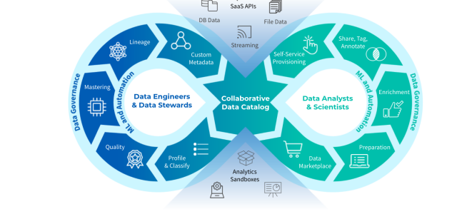 Maximize Upstream DataOps Efficiency Through AI and Machine Learning to Accelerate Analytics