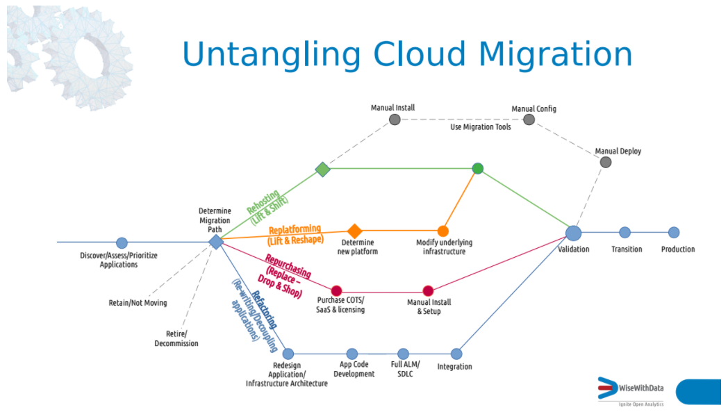 Migration to Cloud and Legacy Systems