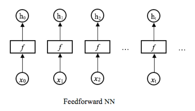 Recurring Neural Networks