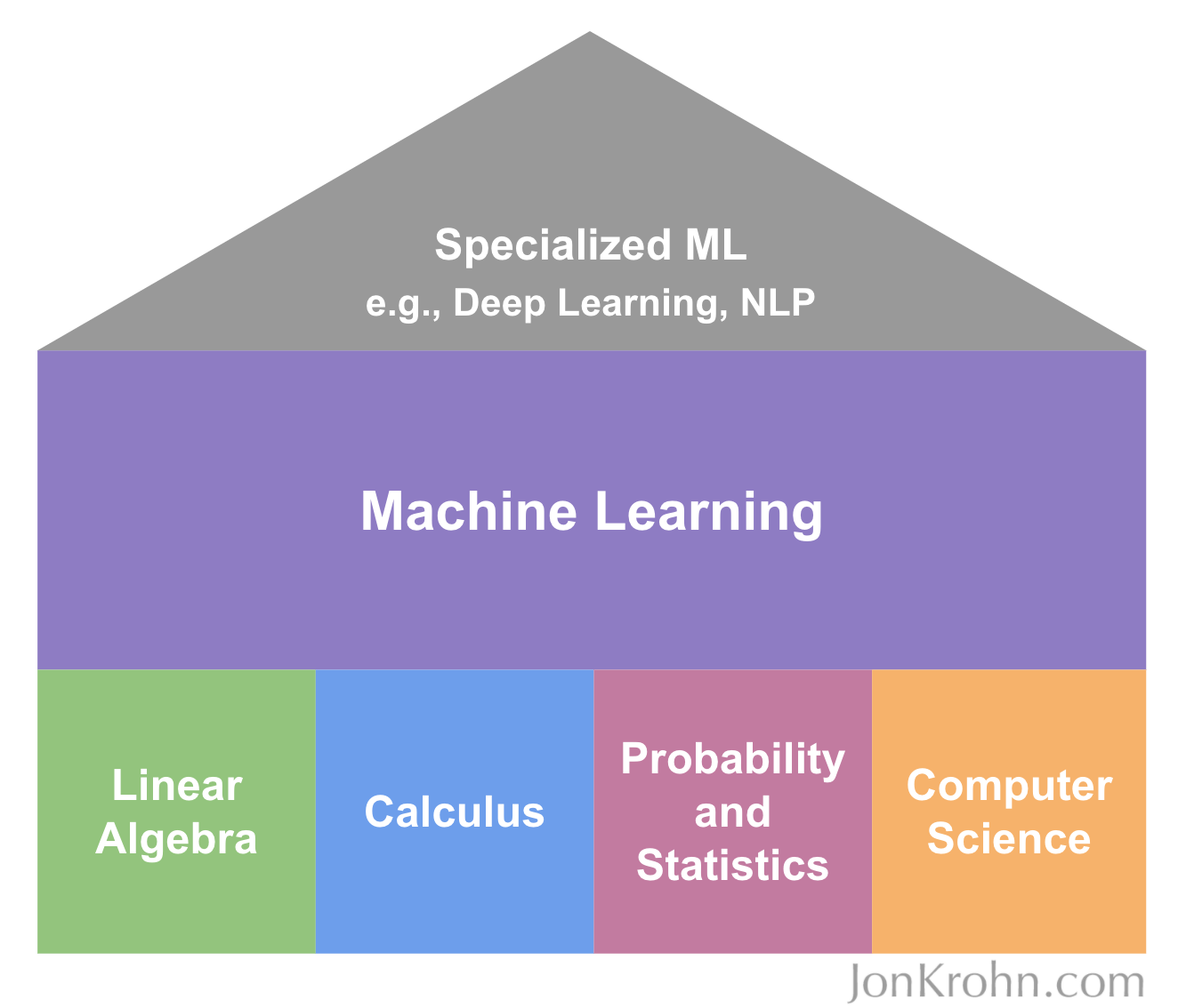 The Machine Learning House