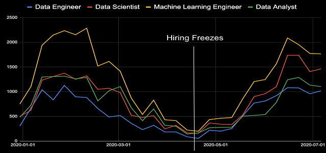Data Science Hiring Freezes — Convincing Management That's a Bad Idea