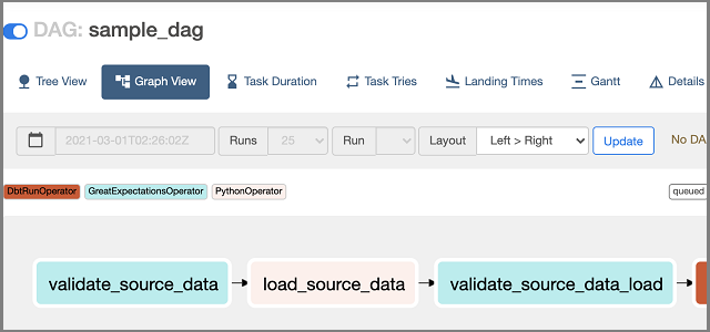 """Building a Robust Data Pipeline with the """"dAG Stack"""": dbt, Airflow, and Great Expectations"""