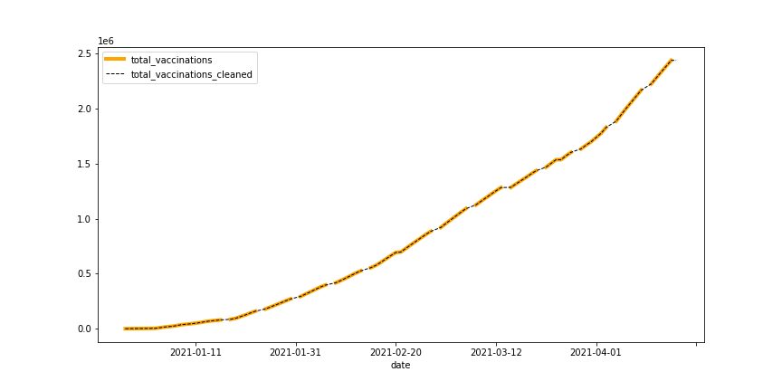 data cleaning example curve