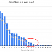 User Engagement and Activity Histogram Analysis