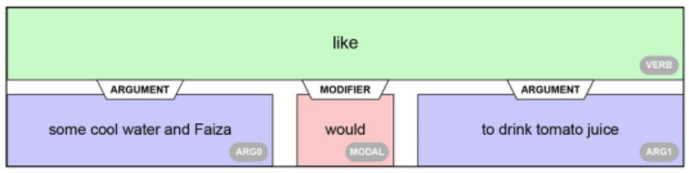 BERT based models