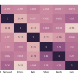 Correlation Analysis 101 in Python