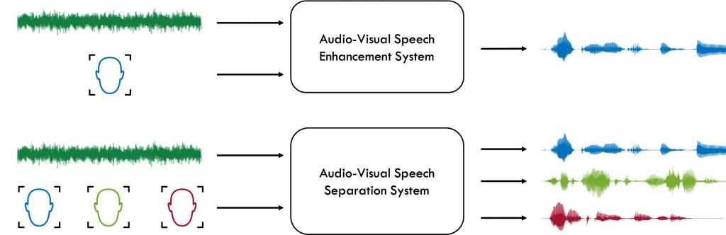 Audio-Visual Speech Enhancement