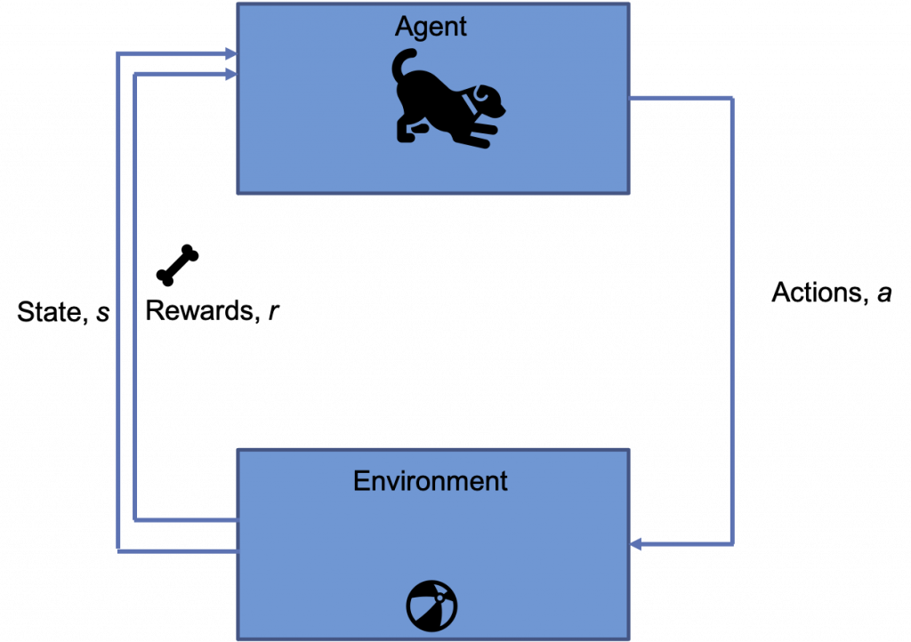 Reinforcement Learning diagram example